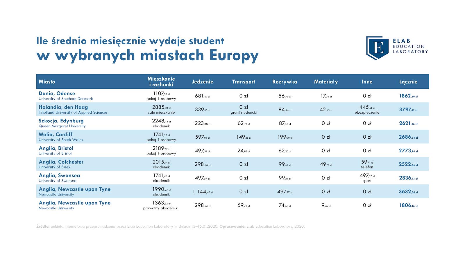 Ile średnio wydaje student w miastach Europy_Elab