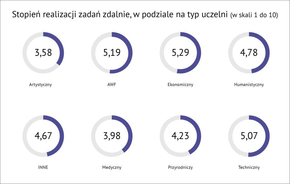 Poziom zadowolenia studentow z nauczania online_kierunki